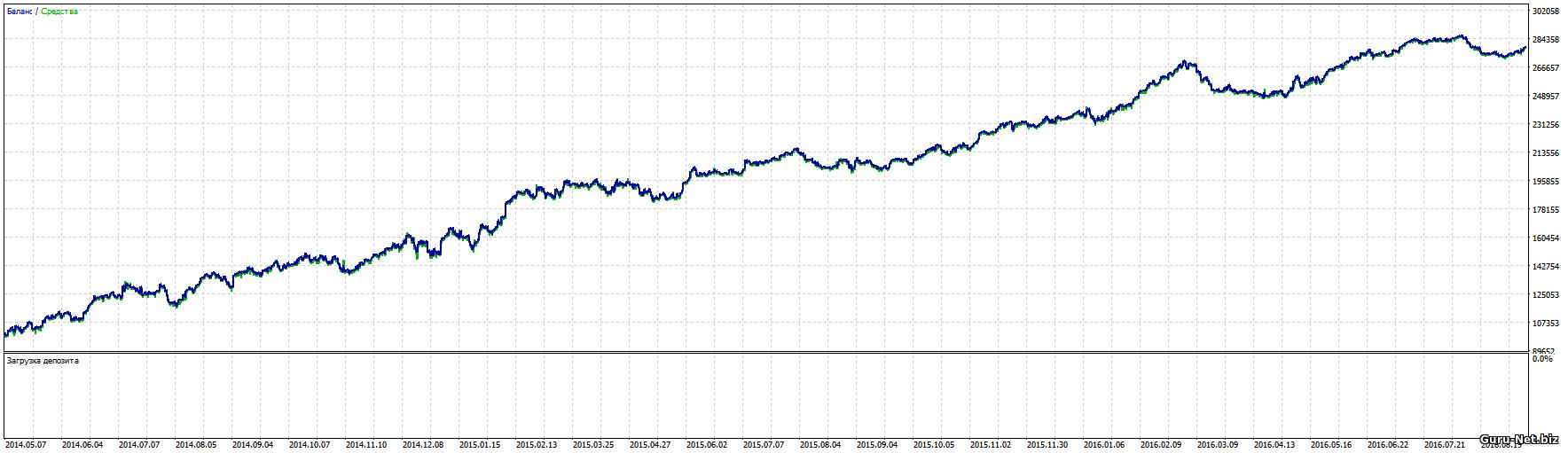 График доходности для фьючерса на индекс РТС