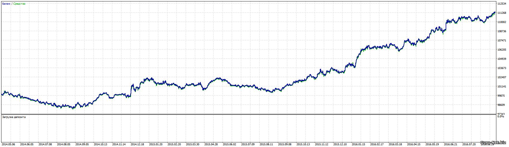График доходности для фьючерса на рубль доллар