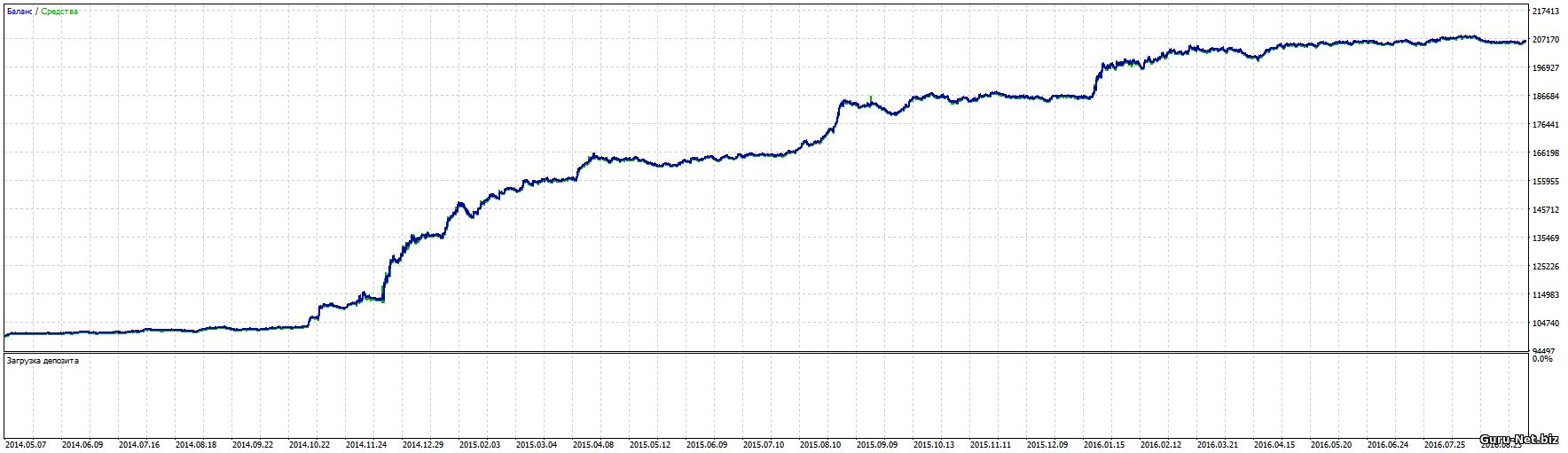 Графики доходности рубль доллар