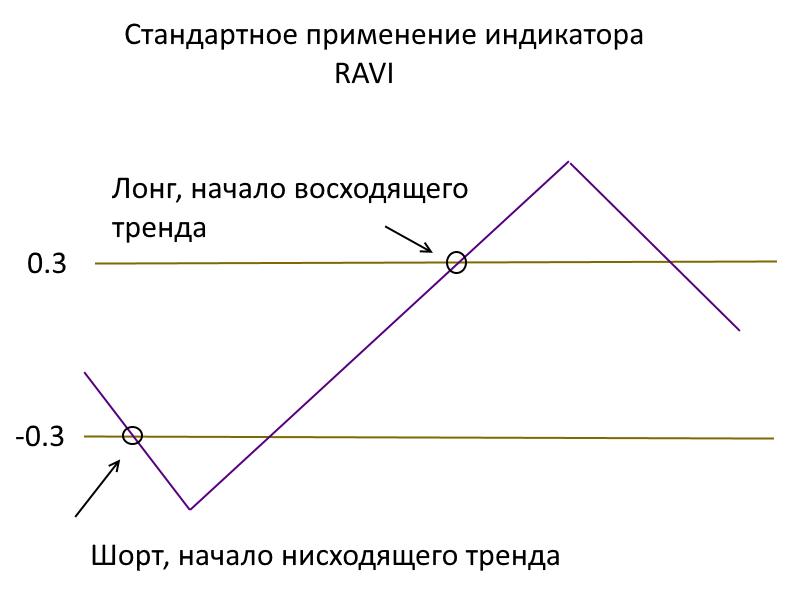 Стандартное применение индикатора RAVI