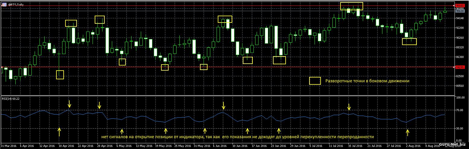 Дневной график фьючерсного контракта на индекс РТС с индикатором RSI.