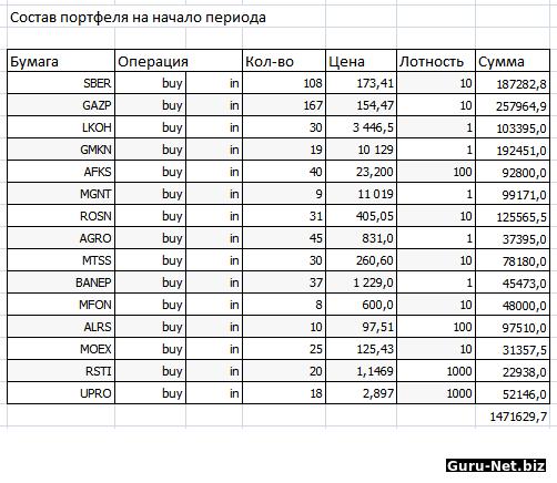 Состав портфеля акций на начало периода