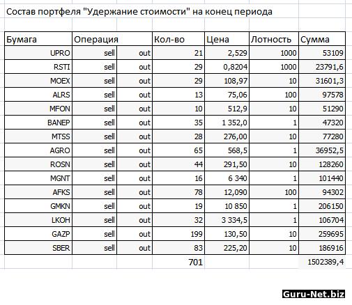 Состав портфеля акций на конец периода стратегия Балансировка стоимости