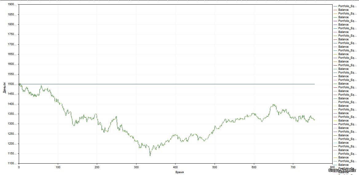График изменения стоимости портфеля по стратегии Купил и держи