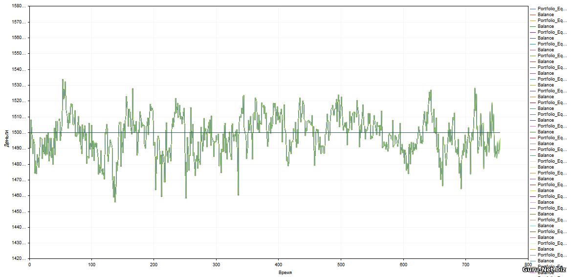 График изменения стоимости портфеля по стратегии Балансировка стоимости