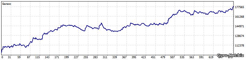 График 2. Кривая доходности для входа на пересечении двух скользящих средних с использованием трейлинг стопа