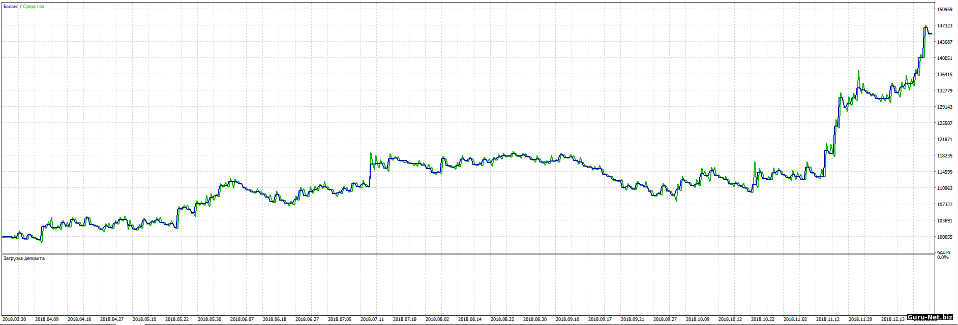 График доходности робота PC с фильтром 2018 BR