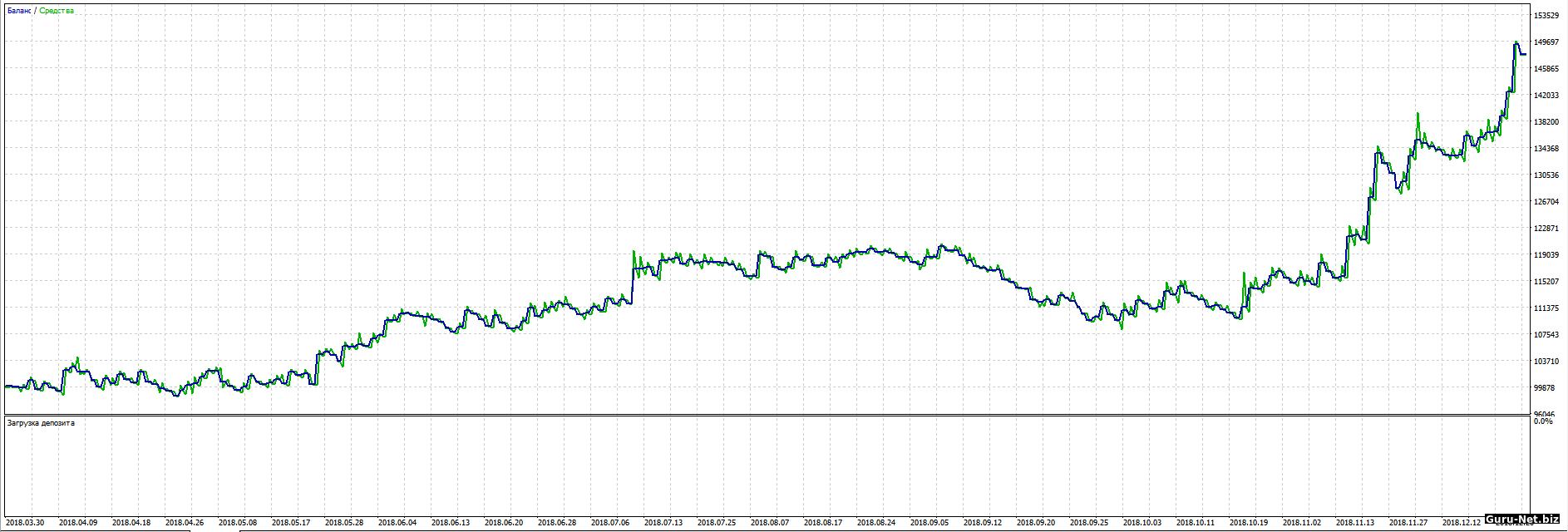 График доходности робота PC без фильтра 2018 BR