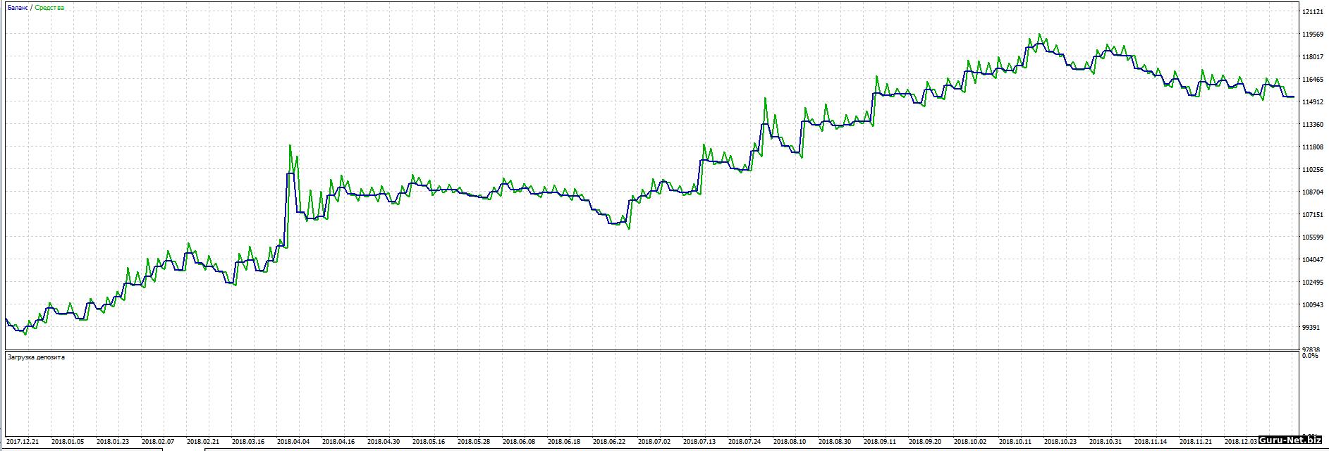 График доходности робота PC с фильтром 2018 Sbrf