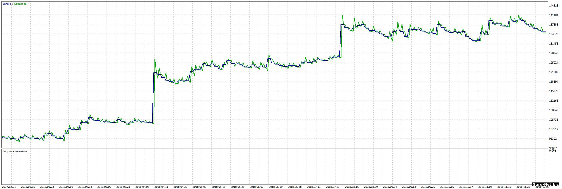 График доходности робота PC с фильтром 2018 Si