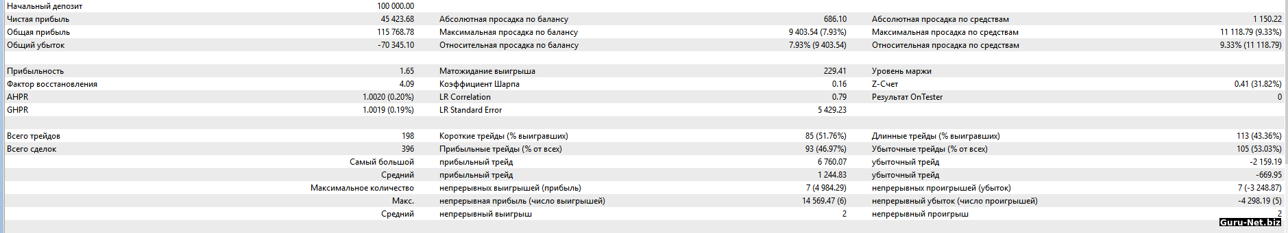 Статистика торговли робота PC с фильтром 2018 BR