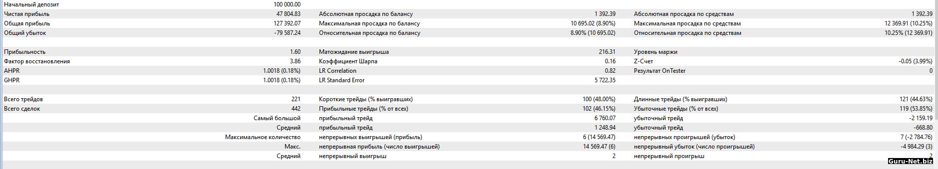 Статистика торговли робота PC без фильтра 2018 BR