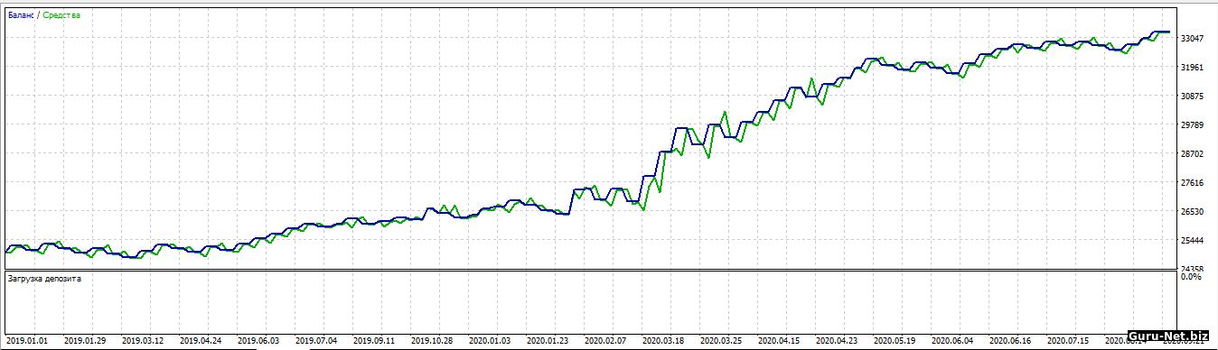График доходности робота PC ROSN