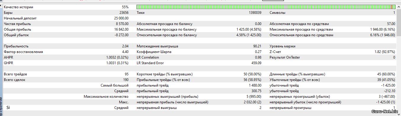Статистика торговли робота PC Si