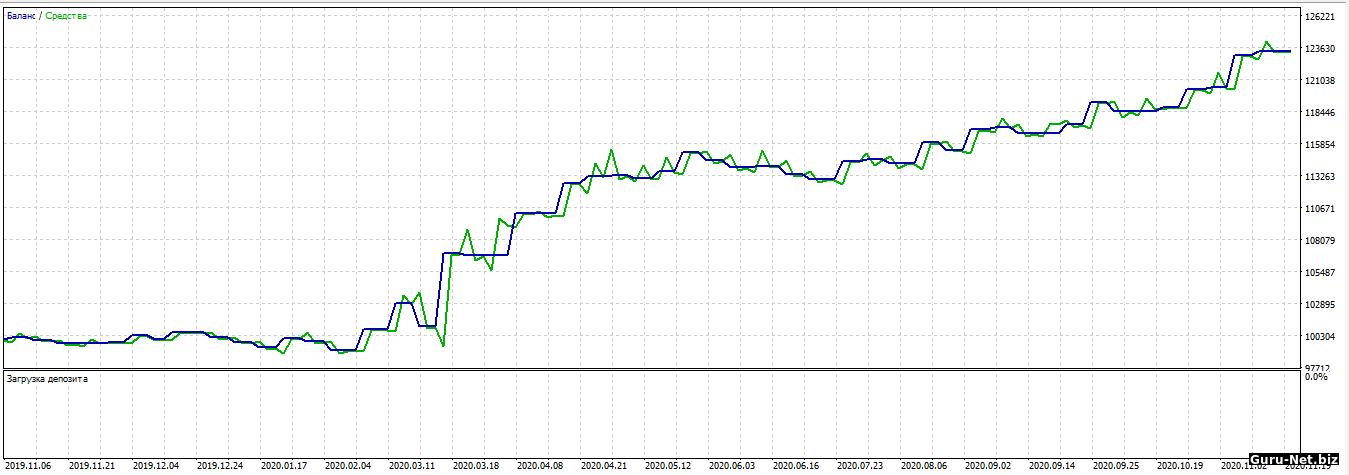 График доходности два параболика Si