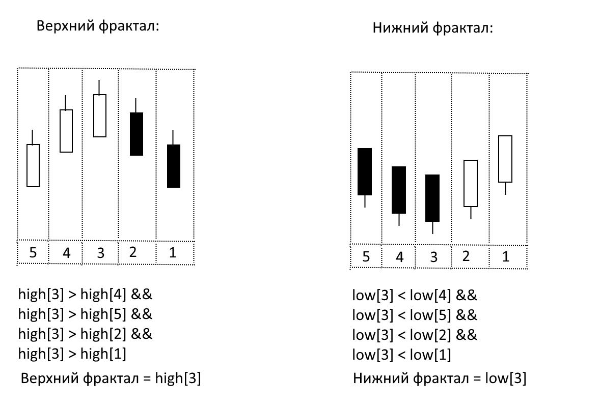 Определение фракталов на графике цены