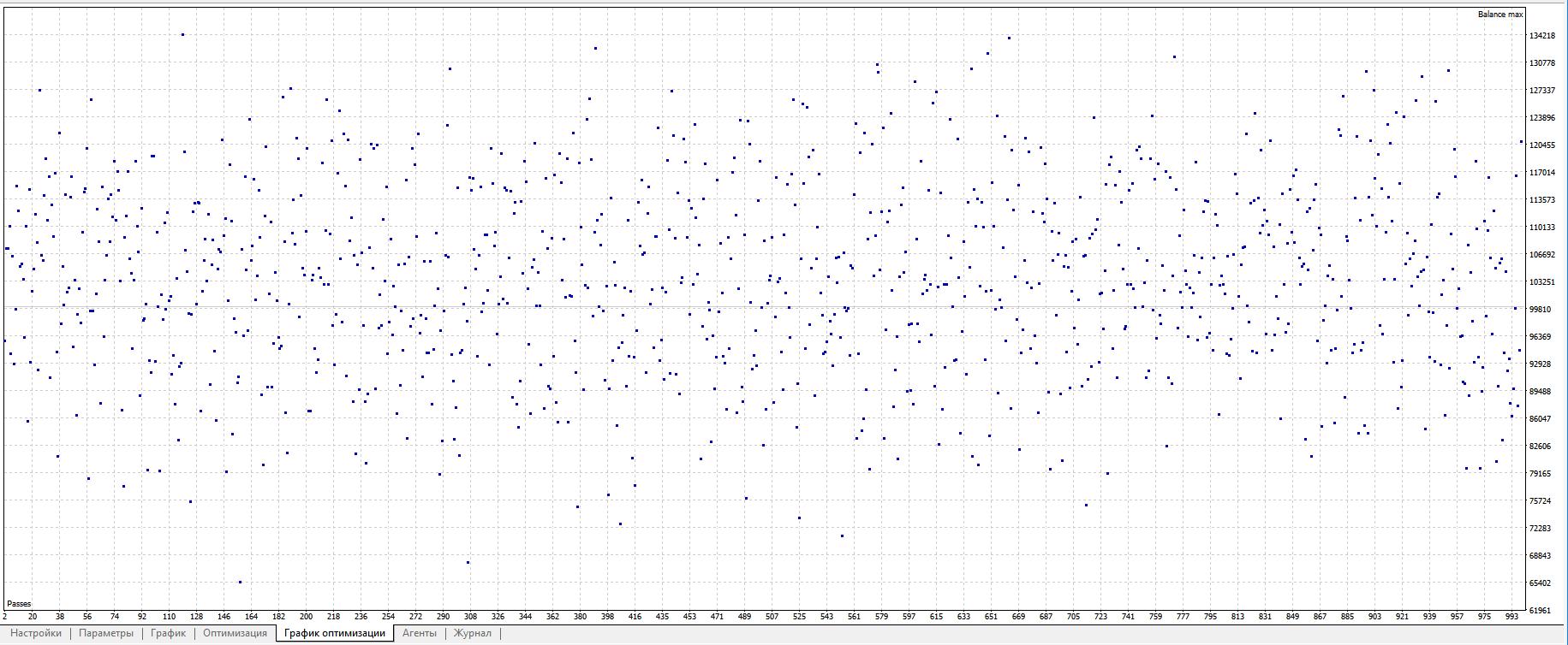 График оптимизации случайного входа
