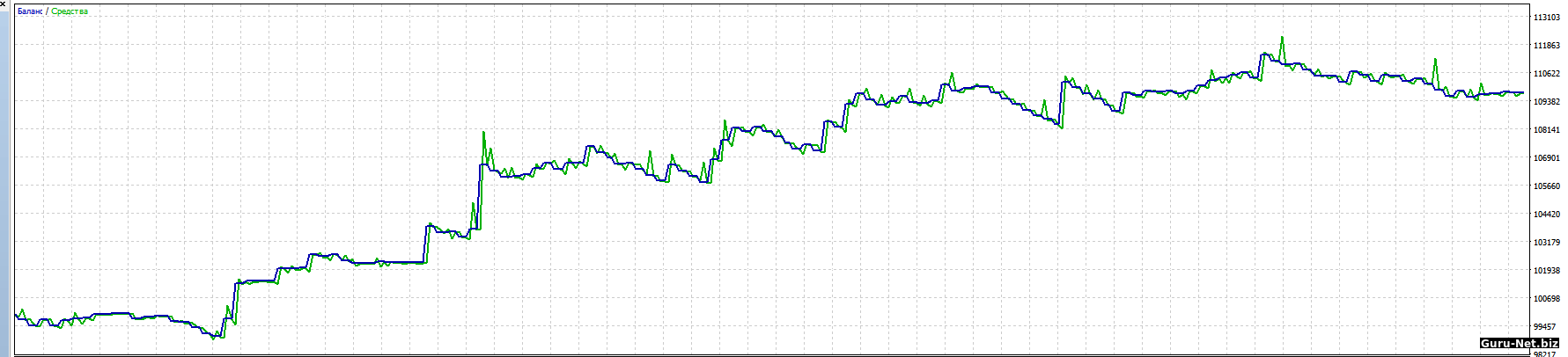 График доходности системы на Si-3.16
