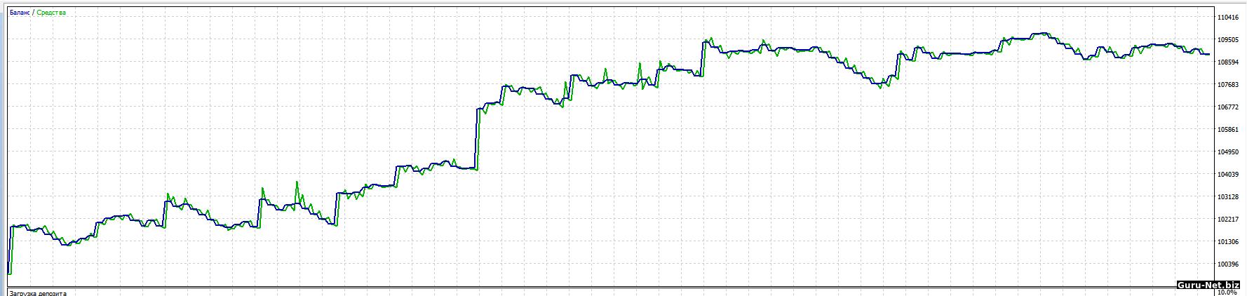 Способ торговли по обвесам forex валютные ограничения и валютный контроль