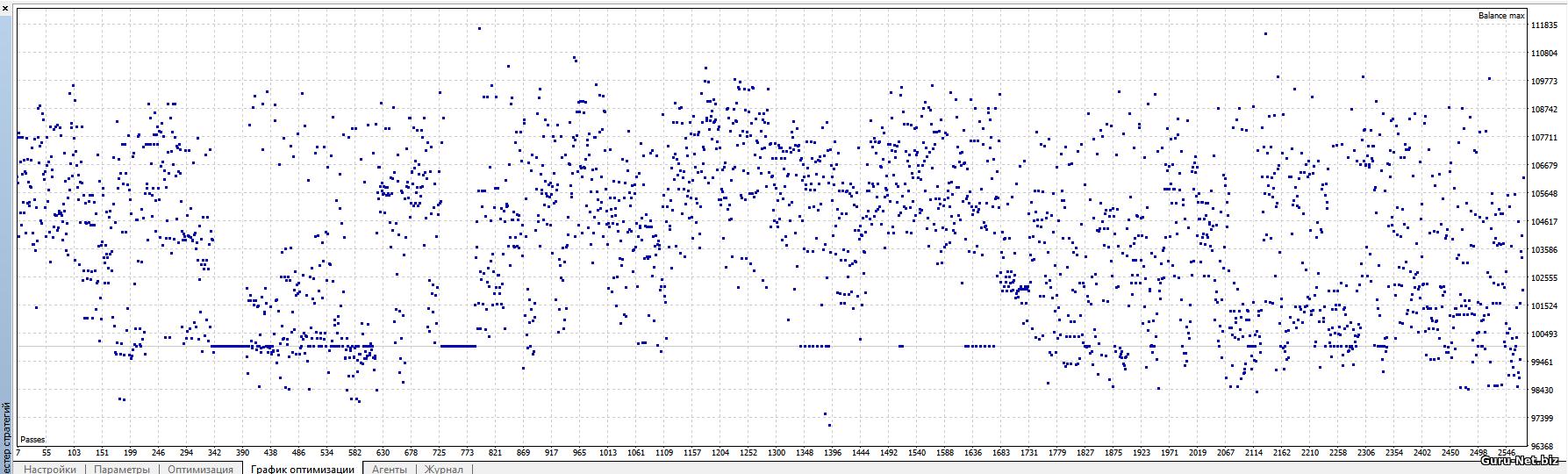 График оптимизации сигнала на вход в сделку