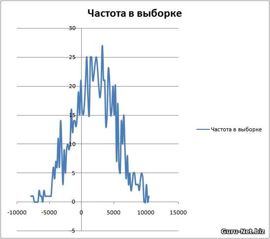 Распределение результатов для теста индикатор MACD, сигнал - дивергенция, 60 мин