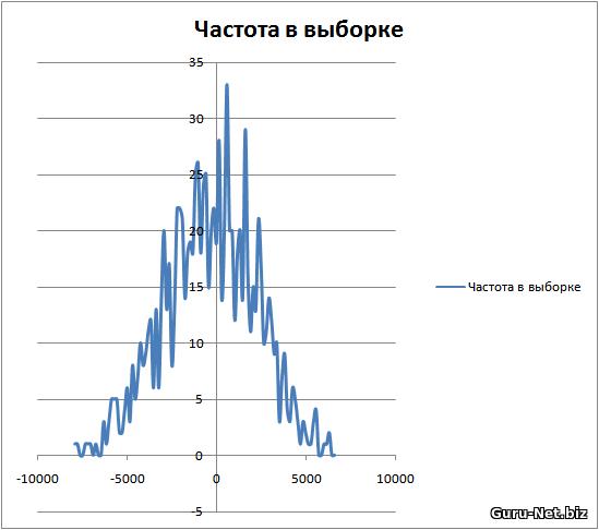 Распределение результатов для теста индикатор WPR, сигнал - индикатор корректируется от достигнутого экстремума, 5 мин