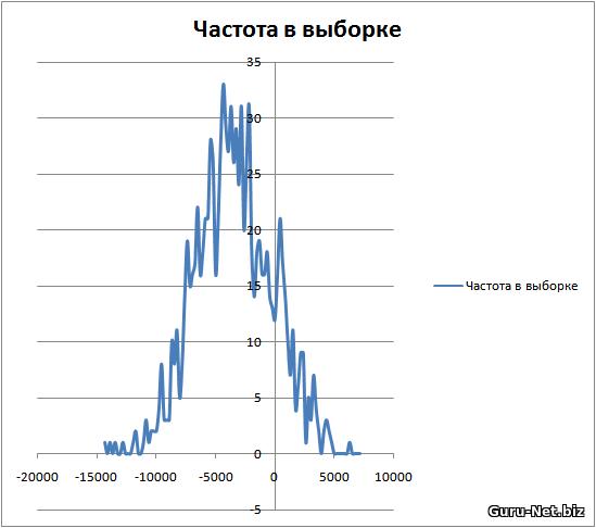 Распределение результатов для теста индикатор WPR, сигнал - индикатор корректируется от достигнутого экстремума, 60 мин