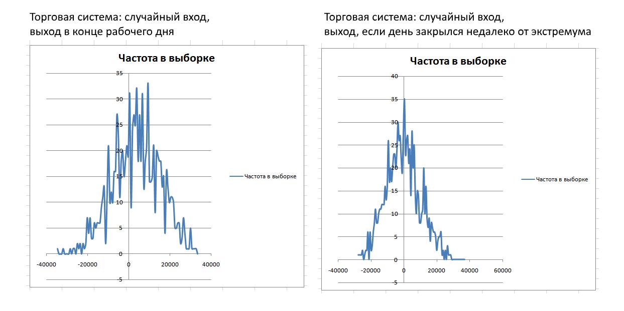 Сравнение результатов тестирования
