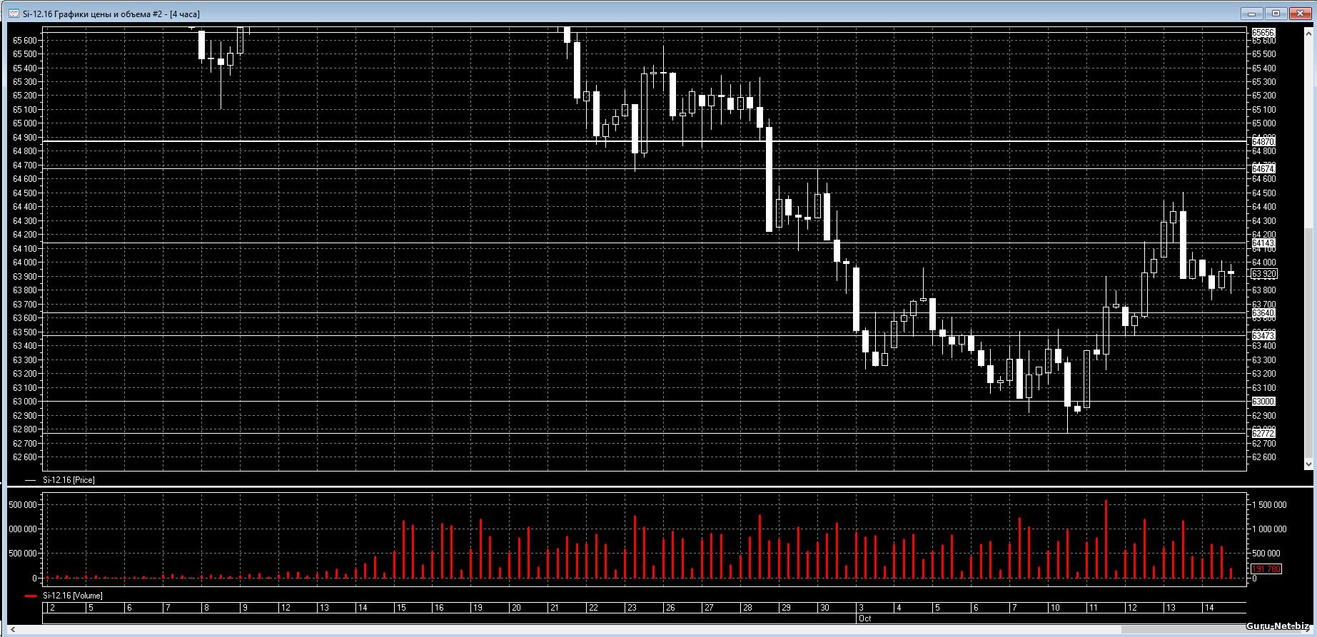 Уровни поддержки сопротивления фьючерса на пару доллар рубль, таймфрейм - H4