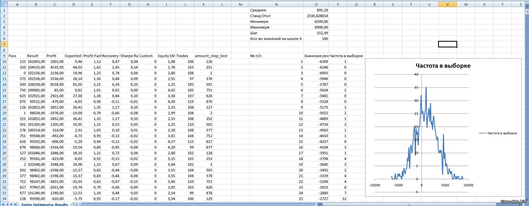 Распределение результатов для трейлинг стопа на основе индикатора канал Боллинджера