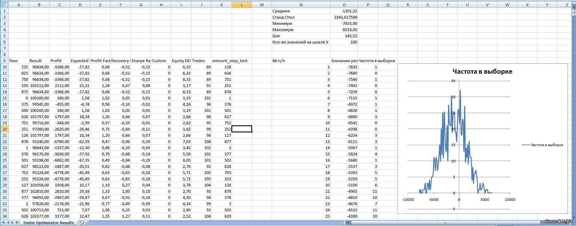 Распределение результатов для трейлинг стопа на основе индикаторов параболик и канала Боллинджера