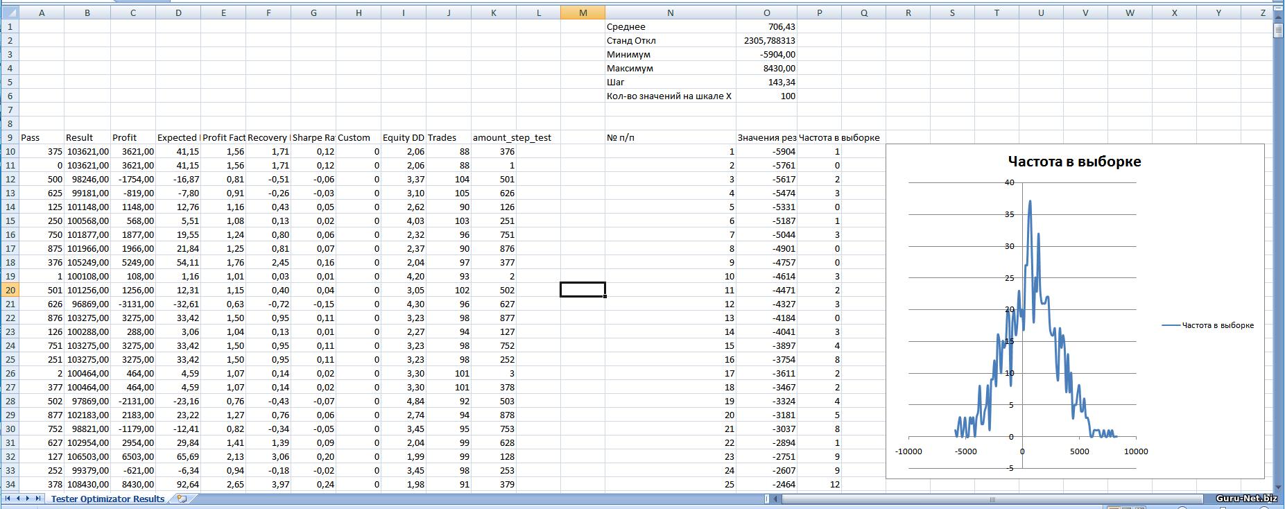 Распределение результатов для трейлинг стопа на основе индикатора скользящая средняя