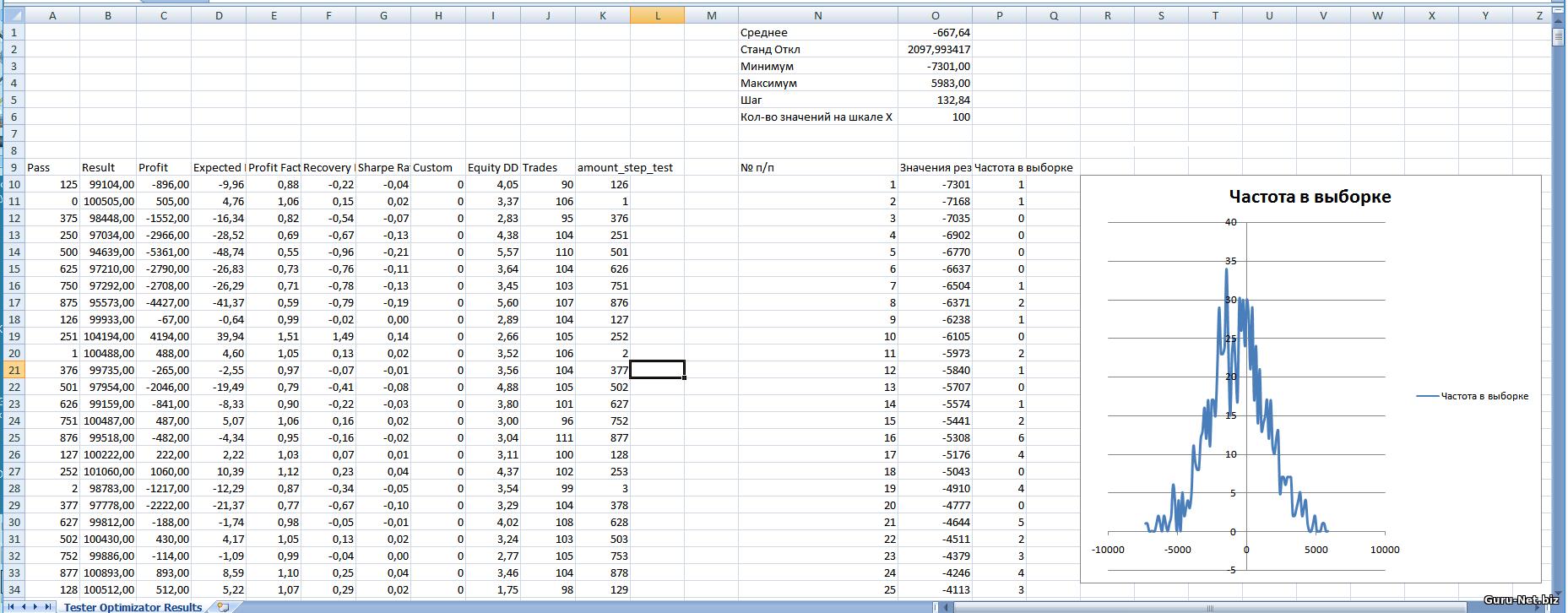 Распределение результатов для трейлинг стопа на основе индикатора параболик