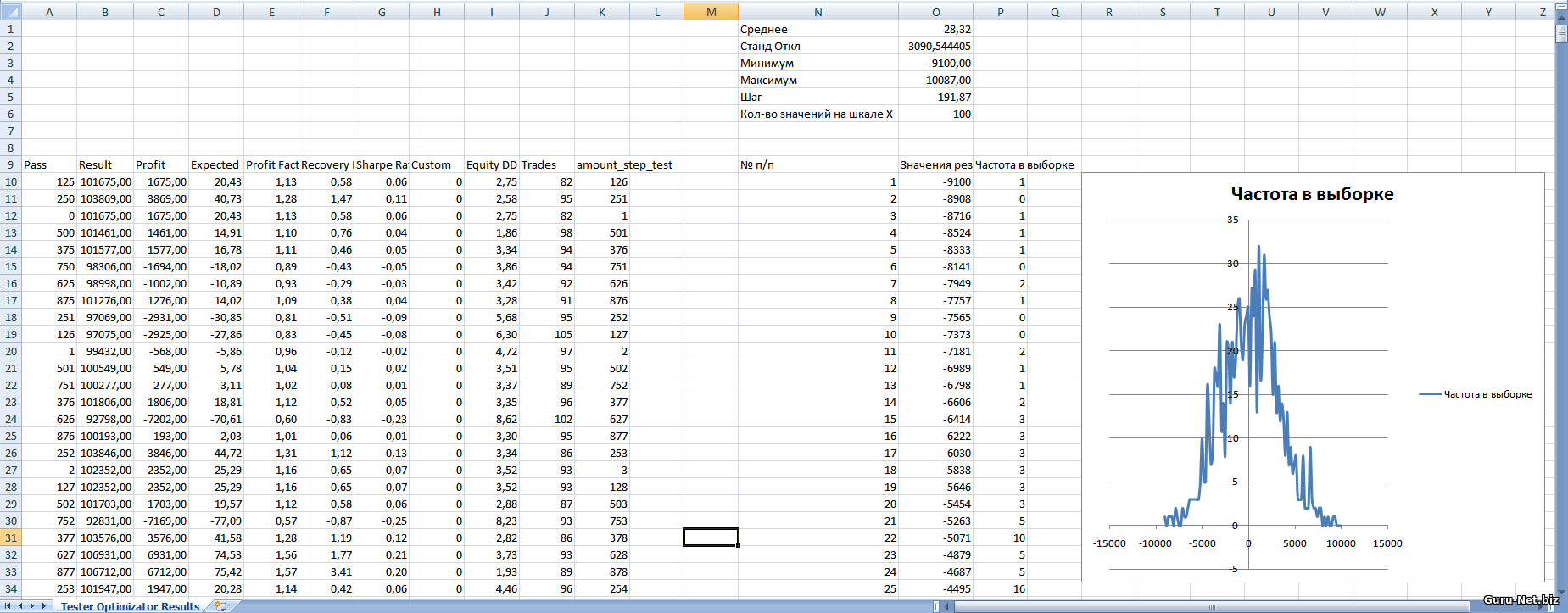 Распределение результатов для фиксированных стоп и тейк