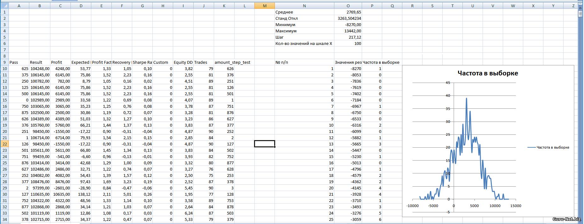 Распределение результатов для классического трейлинг стопа